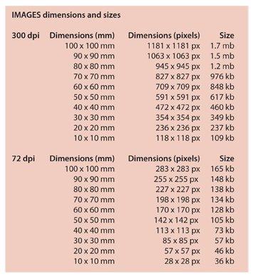 image dimensions mm/pixels
